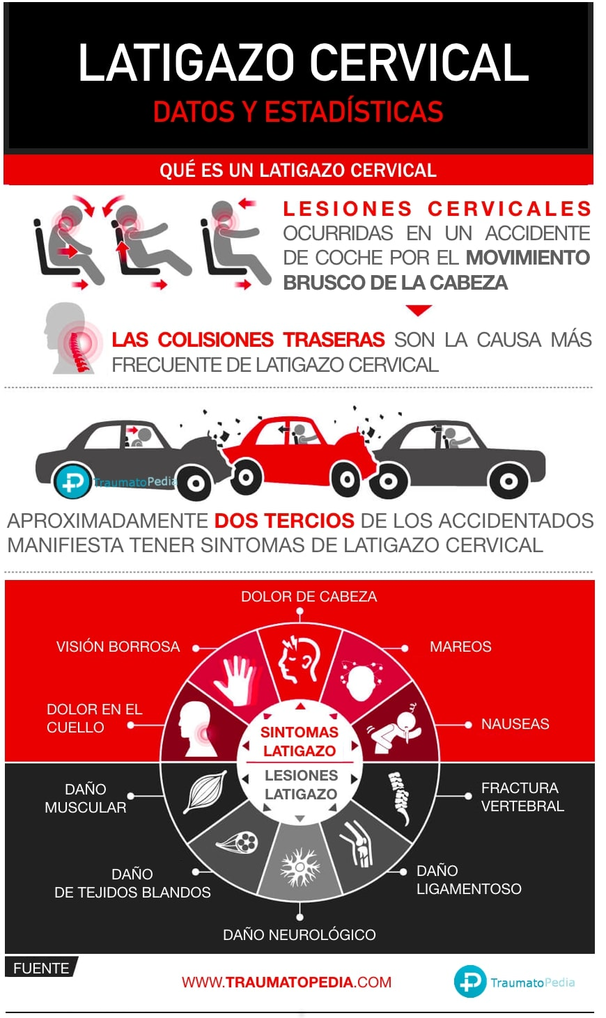 INFOGRAFIA LATIGAZO CERVICAL