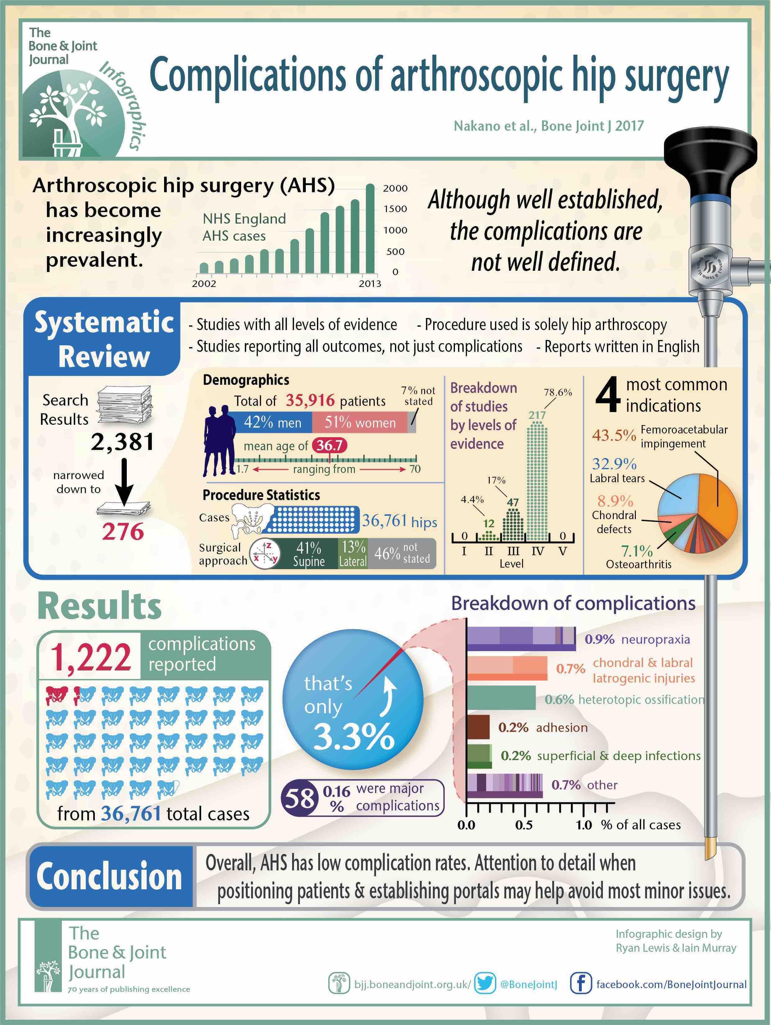 Complicaciones artroscopia cadera