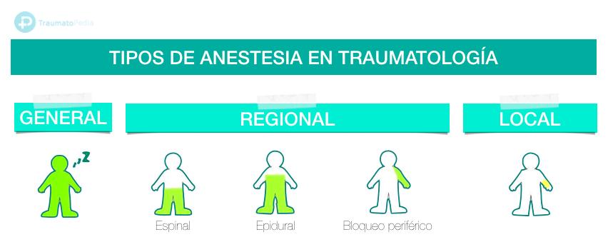 tipos de anestesia traumatología artroscopia